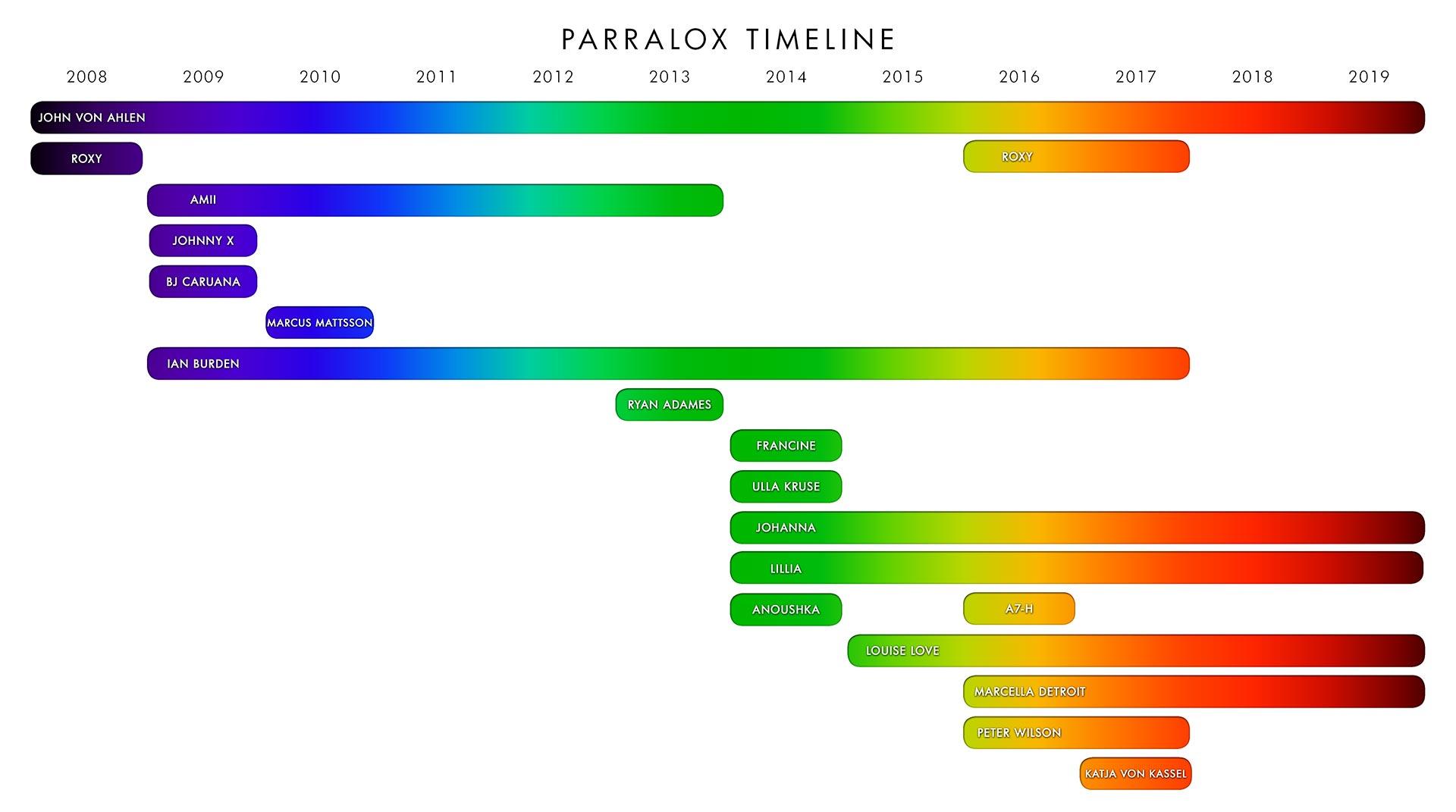 Parralox Timeline